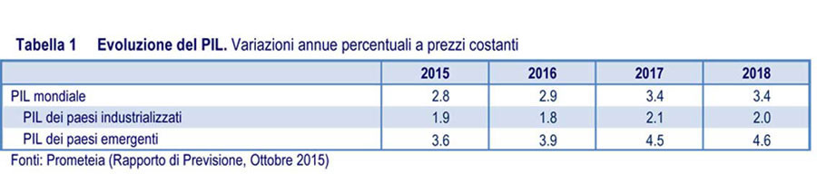 FORECASTS ON THE FURNISHING SECTOR  IN ITALY AND AROUND THE WORLD 0