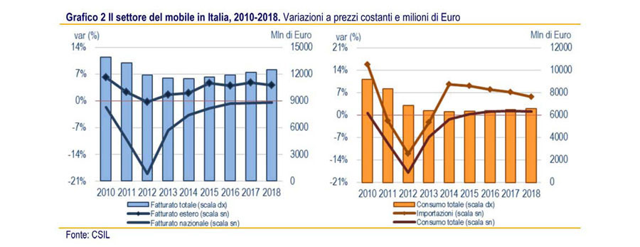 FORECASTS ON THE FURNISHING SECTOR  IN ITALY AND AROUND THE WORLD 2