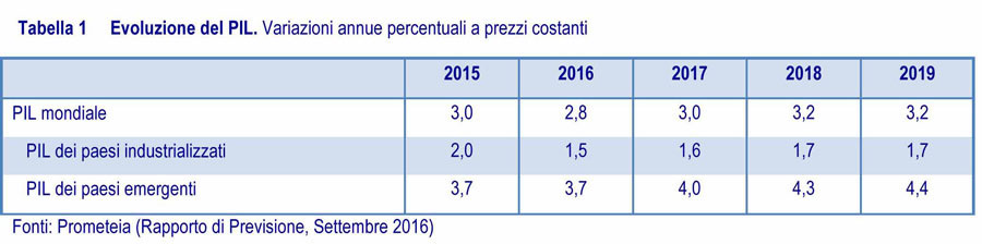 Estimated Seminar Csil: the furnishing markets in Italy and in the world in 2017 0