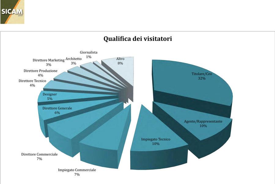 Sicam 2015: visitatori di qualità e con potere decisionale