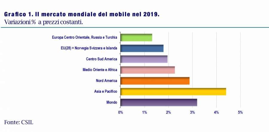 CSIL: scenari e previsioni per il settore del mobile nel 2019-2021 0