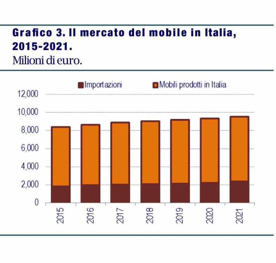 CSIL: scenari e previsioni per il settore del mobile nel 2019-2021 2