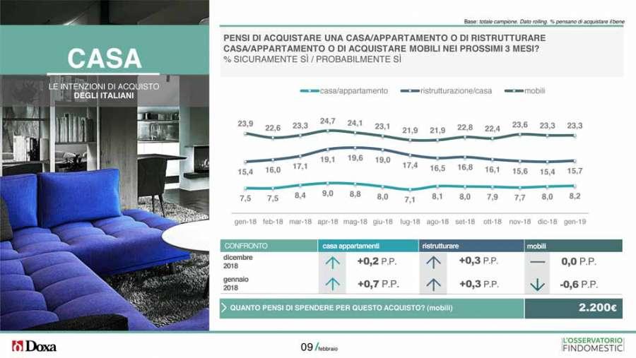 Bonus mobili: sei italiani su dieci hanno intenzione di usarlo nel 2019 0