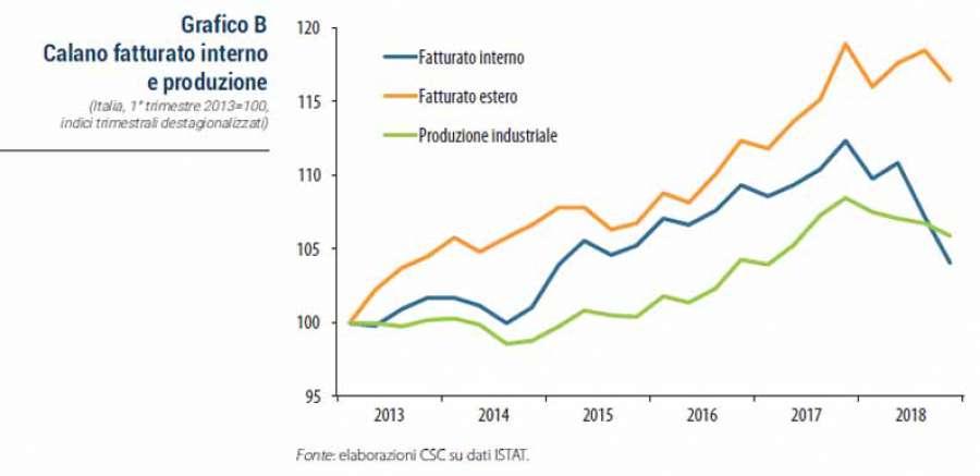 Presentato il Rapporto del Centro Studi Confindustria sull'industria italiana 0