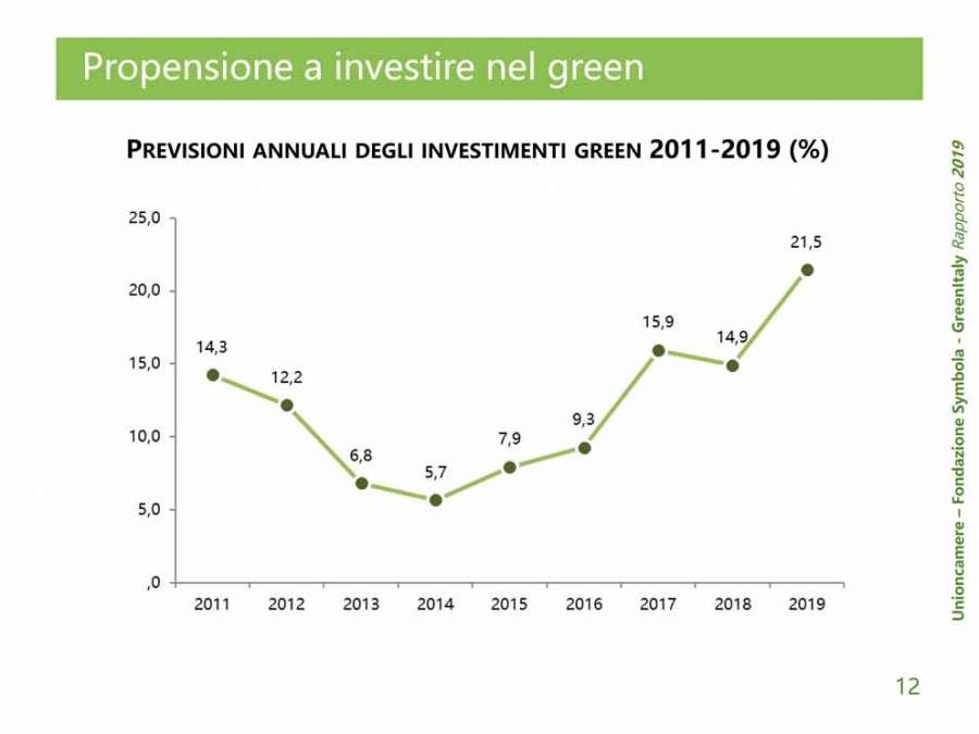Rapporto GreenItaly 2019: il sistema Legno-Arredo si conferma leader per la sostenibilità 1