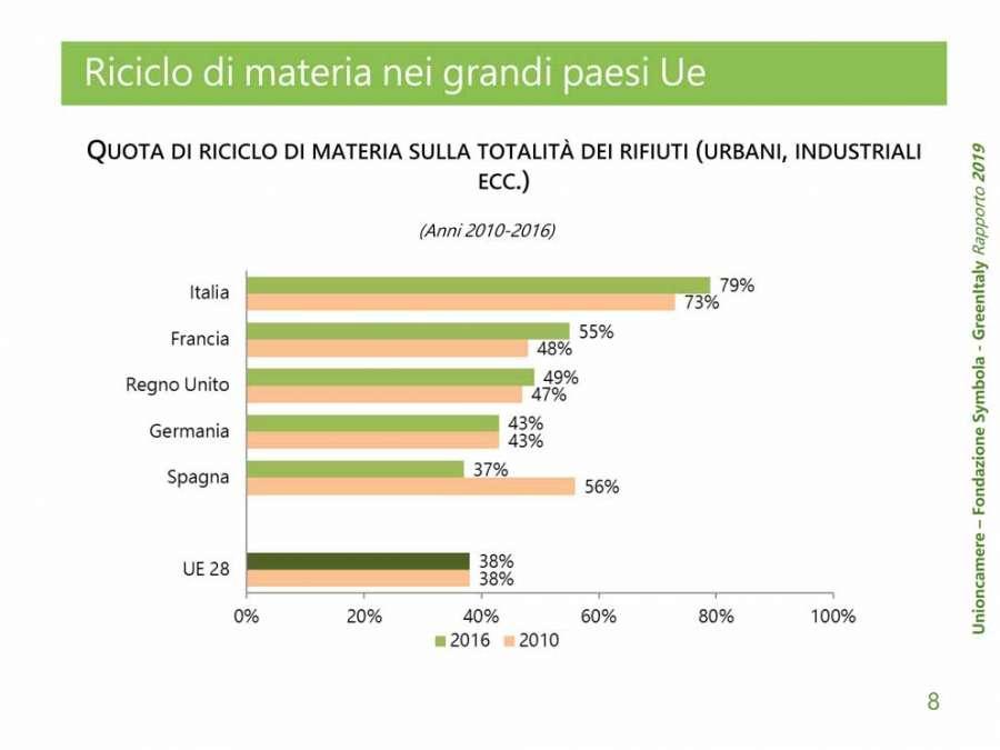Rapporto GreenItaly 2019: il sistema Legno-Arredo si conferma leader per la sostenibilità 3
