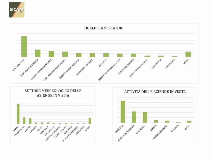 Sicam 2019: qualifica dei visitatori, settori merceologici e attività delle aziende in visita