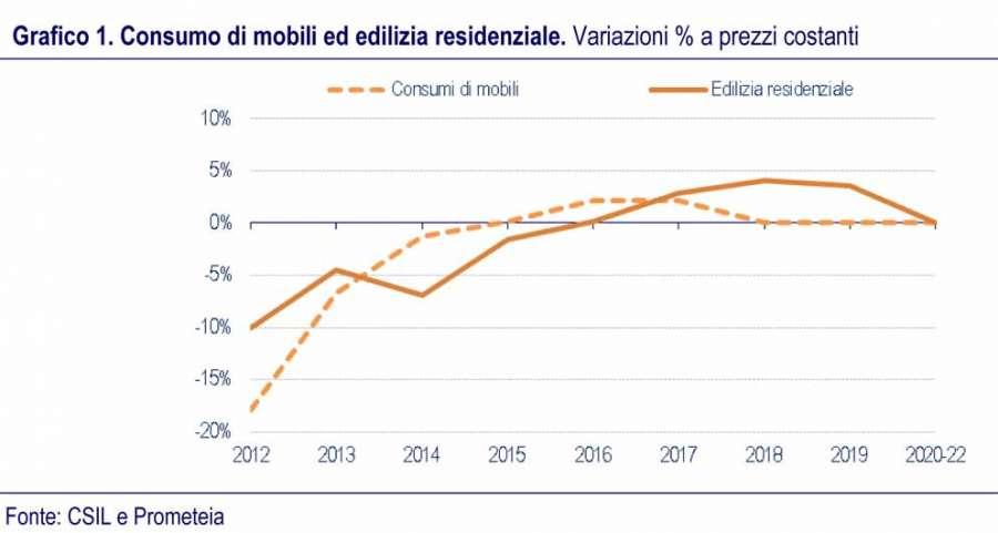 Consumo di mobili ed edilizia residenziale