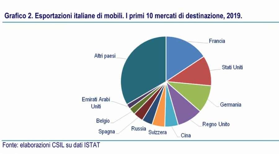 Esportazioni italiane di mobili. I primi 10 mercati di destinazione, 2019