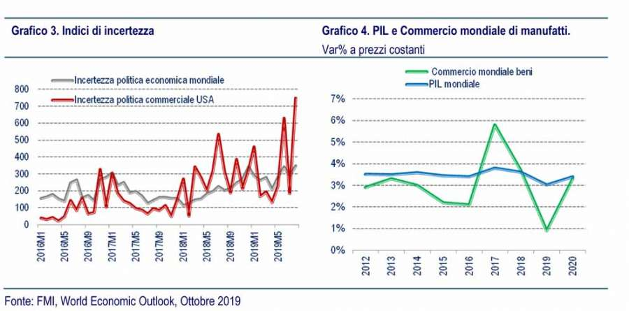 Indici di incertezza e PIL e commercio mondiale di manufatti