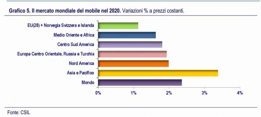 Il mercato mondiale del mobile nel 2020