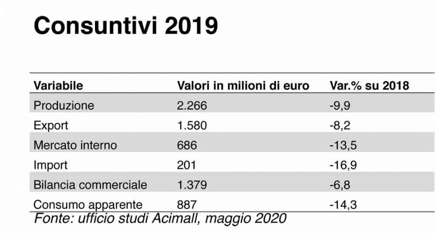 Tecnologie italiane per il legno-arredo: consuntivi 2019