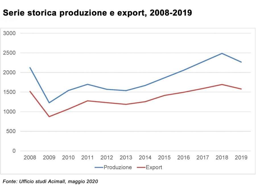 Tecnologie italiane per il legno-arredo: grafico produzione ed export