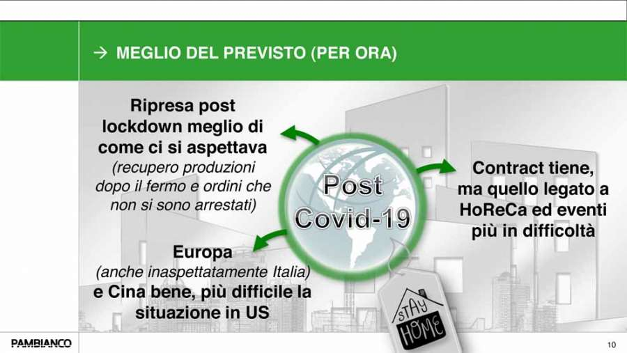 Ricerca Pambianco  L'industria del design e la ripresa post lockdown