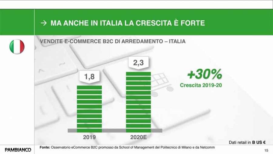 Ricerca Pambianco - Le vendite e-commerce B2C di arredamento in Italia