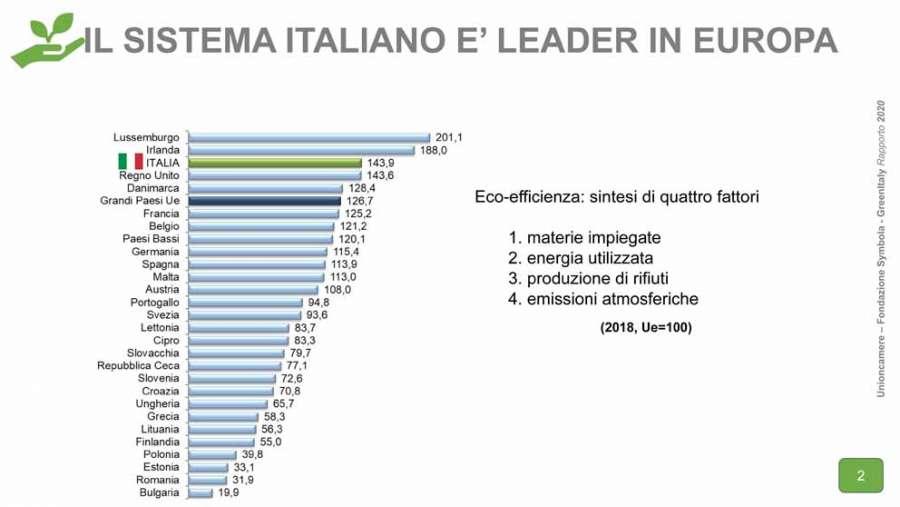 Rapporto GreenItaly 2020: il sistema italiano leader in Europa per eco-efficienza