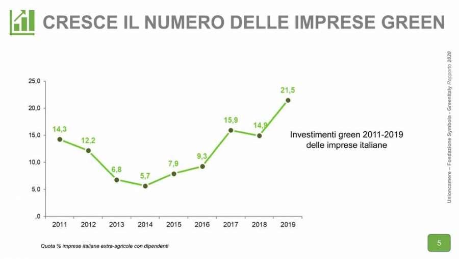 Rapporto GreenItaly 2020: in aumento il numero delle imprese green