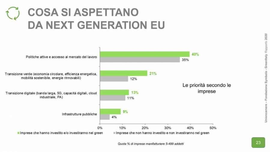 Rapporto GreenItaly 2020: cosa si aspettano le aziende dal Next Generation EU