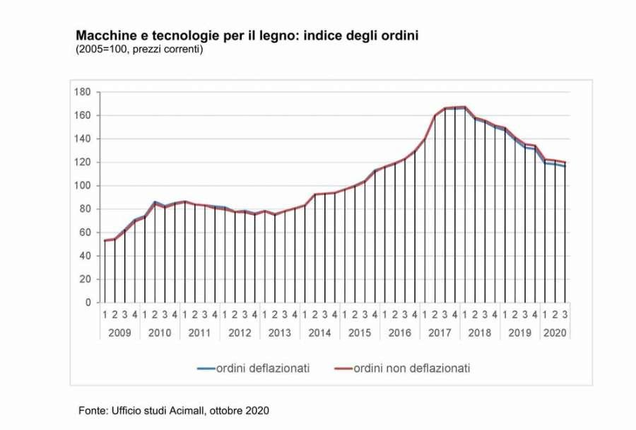 Tecnologie italiane legno-arredo: indagine Acimall terzo trimestre 2020