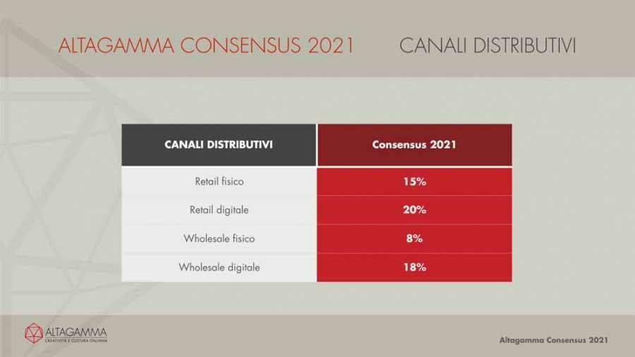 Altagamma Consensus 2021: i canali distributivi