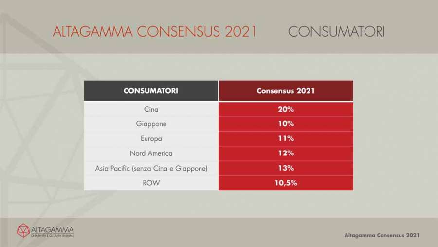 Altagamma Consensus 2021: i consumatori