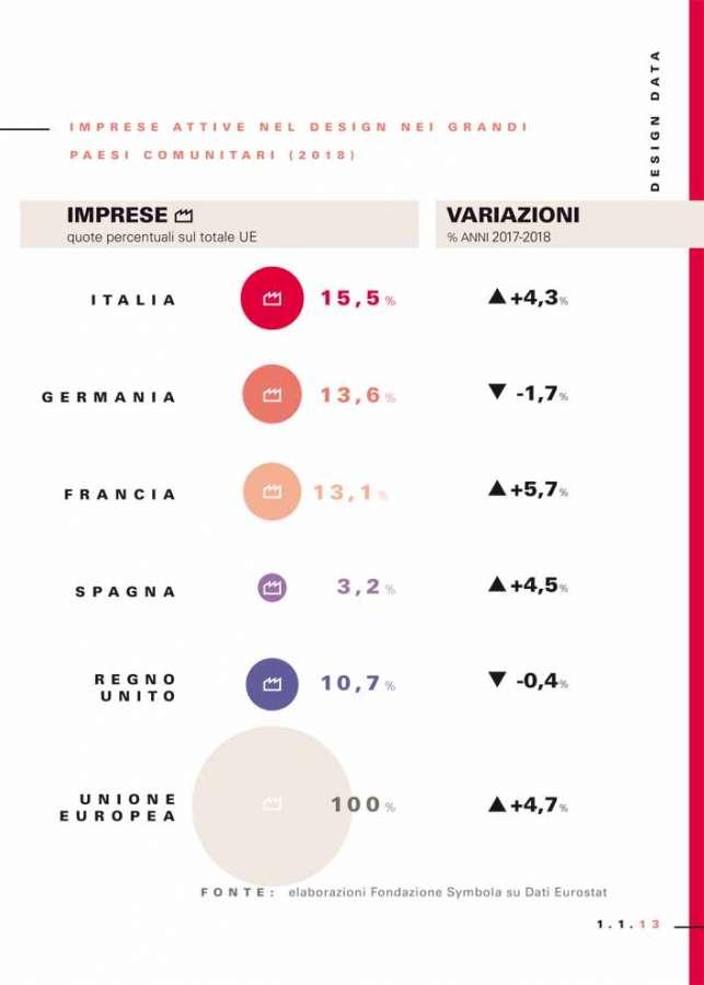 Design Economy 2020: imprese attive nel design in Europa