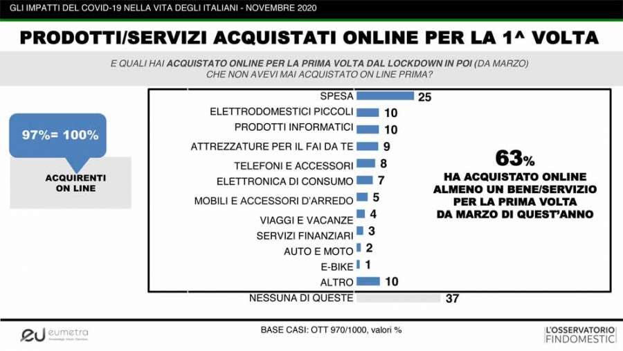 Osservatorio Findomestic novembre 2020:prodotti acquistati on line