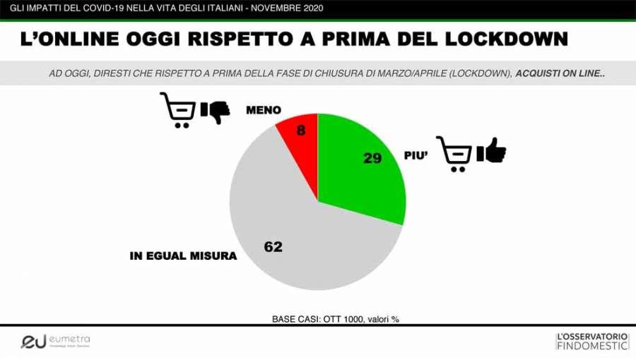 Osservatorio Findomestic novembre 2020: acquisti online prima e dopo il lockdown