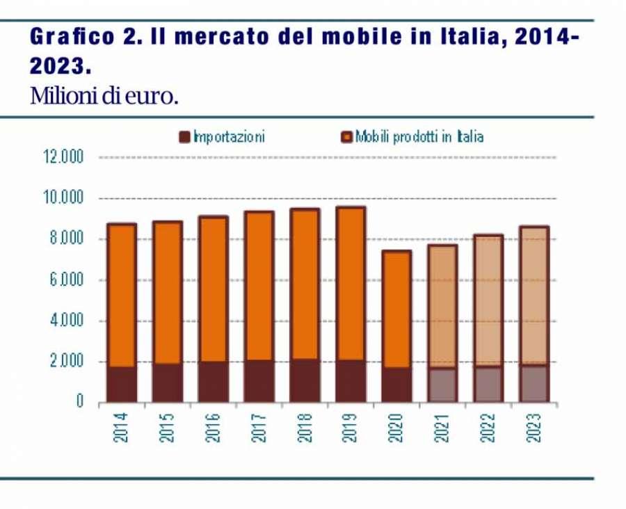 Csil: Rapporto di Previsione sul Settore dell'arredamento in Italia 2021-2023. Il mercato del mobile in Italia, 2014-2023