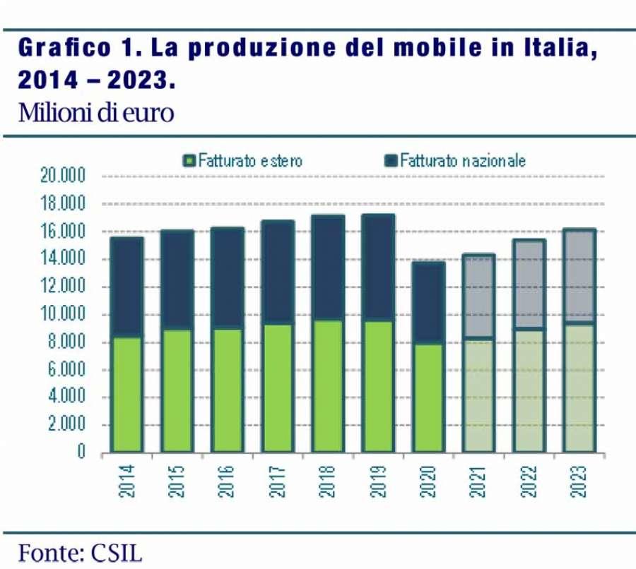 Csil: Rapporto di Previsione sul Settore dell'arredamento in Italia 2021-2023. La produzione del mobile in Italia, 2014 – 2023