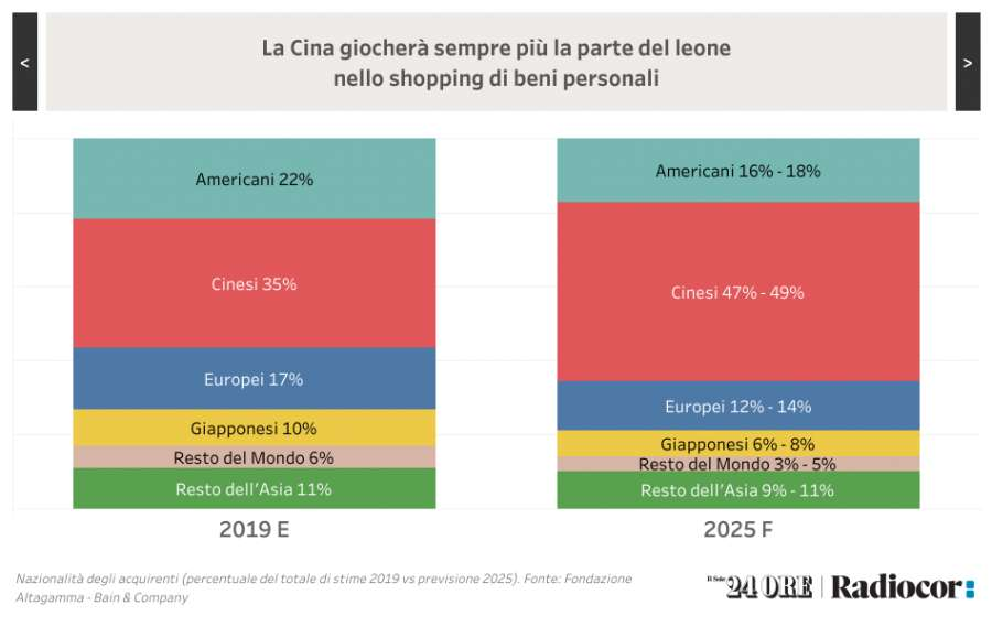 Survey by Sole 24 ore Radiocor for Homi