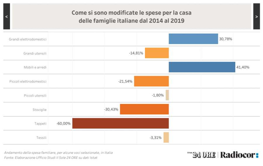 The new design trends according to a survey by Sole 24ORE Radiocor for Homi