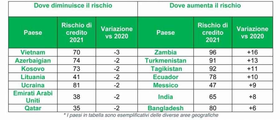 Sace Risk Map 2021: Kreditrisiken
