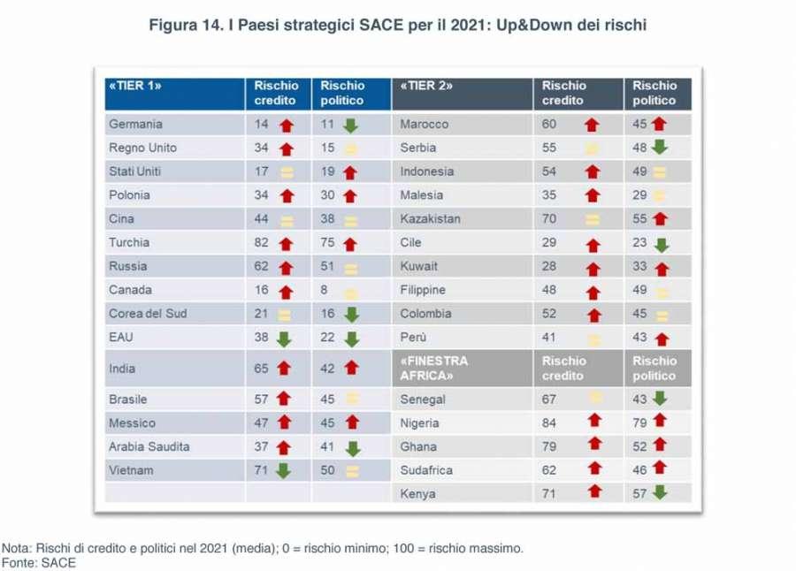 Sace Risk Map 2021: die strategischen Länder für 2021