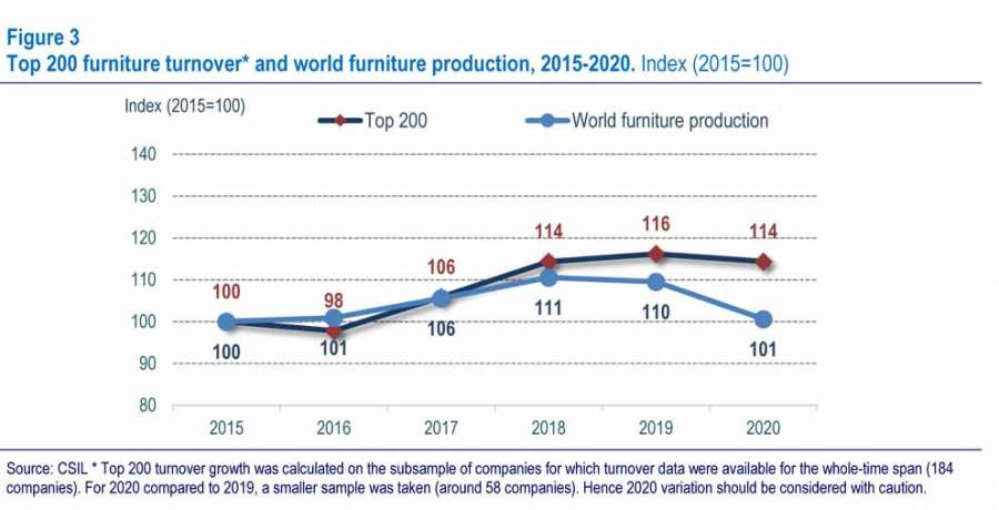 Top 200 furniture turnover and world furniture production