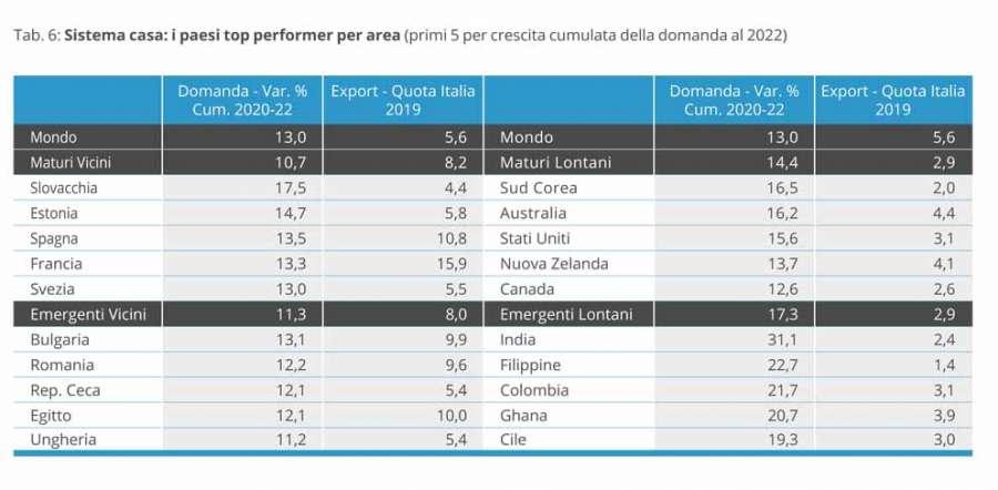 ICE-Prometeia Report: die leistungsstärksten Länder im Home System