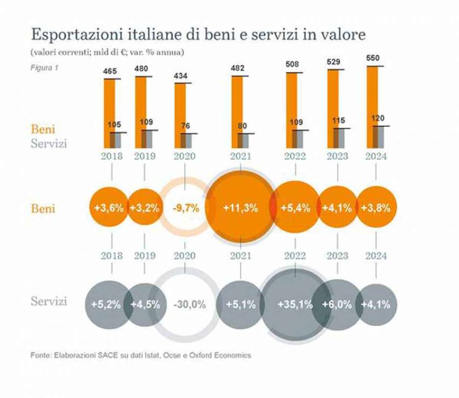Rapporto Export 2021 Sace: Italian exports of goods and services