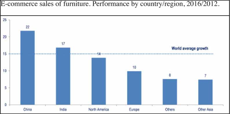 New reports, CSIL: Ecommerce and furniture distribution in Italy